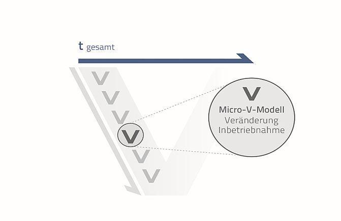 Machineering ... virtuelle Inbetriebnahme VIBN virtual commissioning